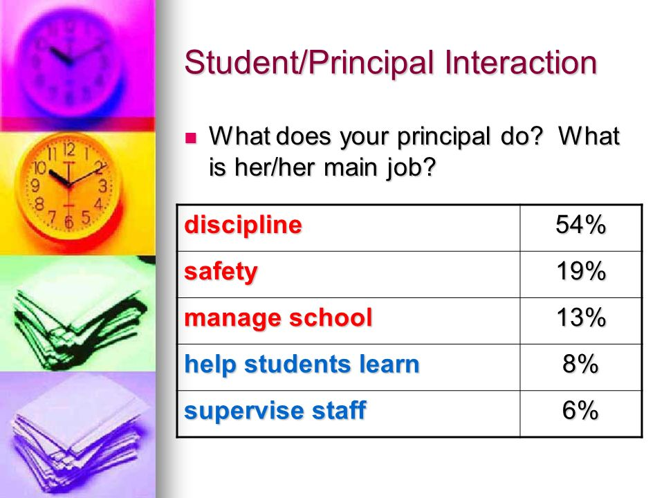 Principal Time at School 10 hours, daily 20 minutes, lunch and personal time 66.7% management 29.7% Instruction