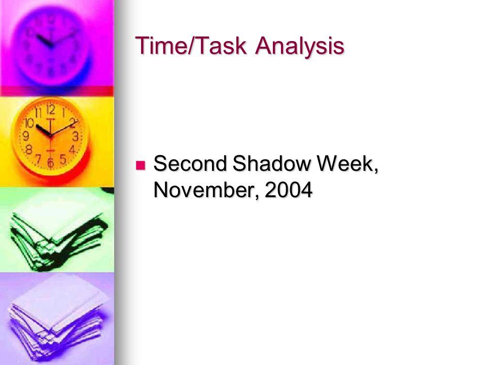 Change of Practice SAMs schedule principal time SAMs schedule principal time SAMs protect principal time SAMs protect principal time Principals review