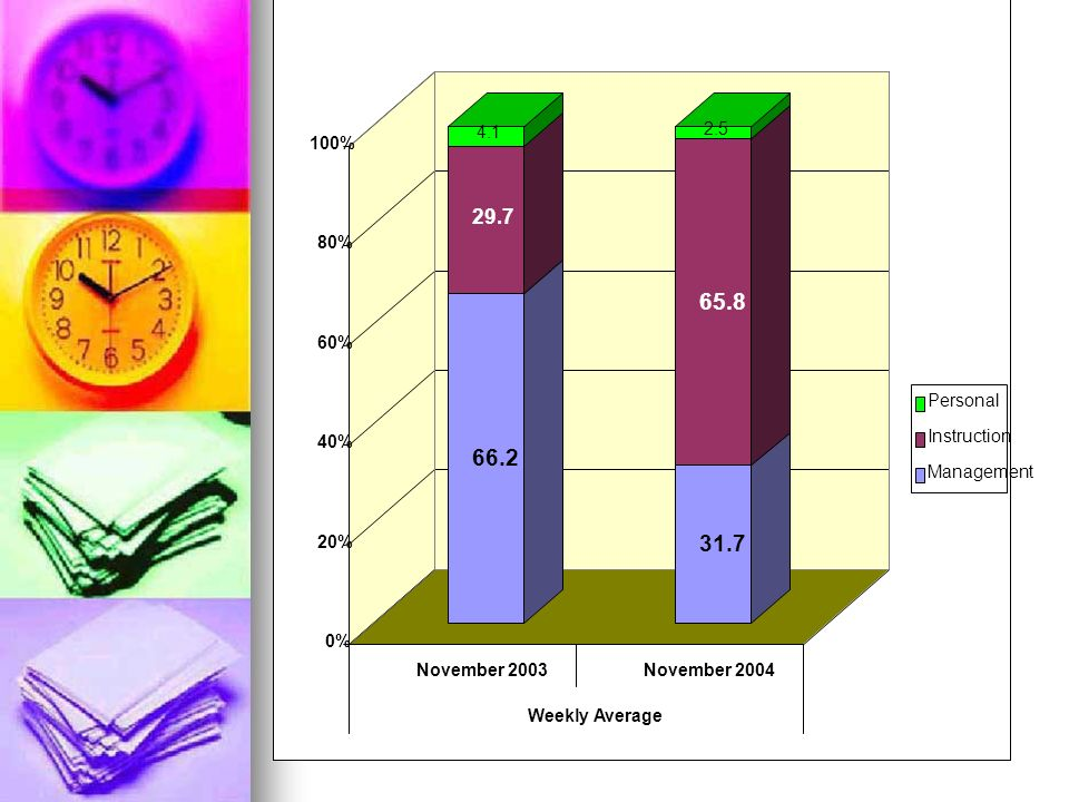 Time/Task Analysis Second Shadow Week, November, 2004 Second Shadow Week, November, 2004