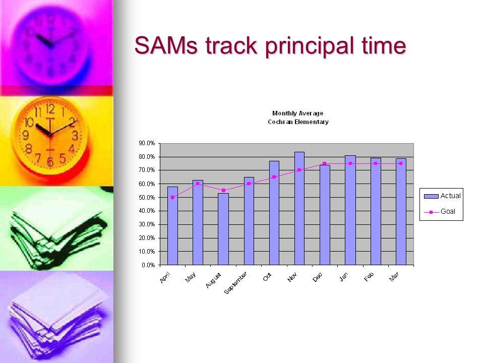 66.2 29.7 4.1 31.7 65.8 2.5 0% 20% 40% 60% 80% 100% November 2003November 2004 Weekly Average Personal Instruction Management