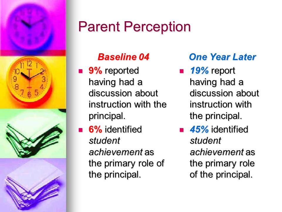 Teacher Perceptions January, 2004 57% say principal observed them in the last week 57% say principal observed them in the last week 7% said they recei