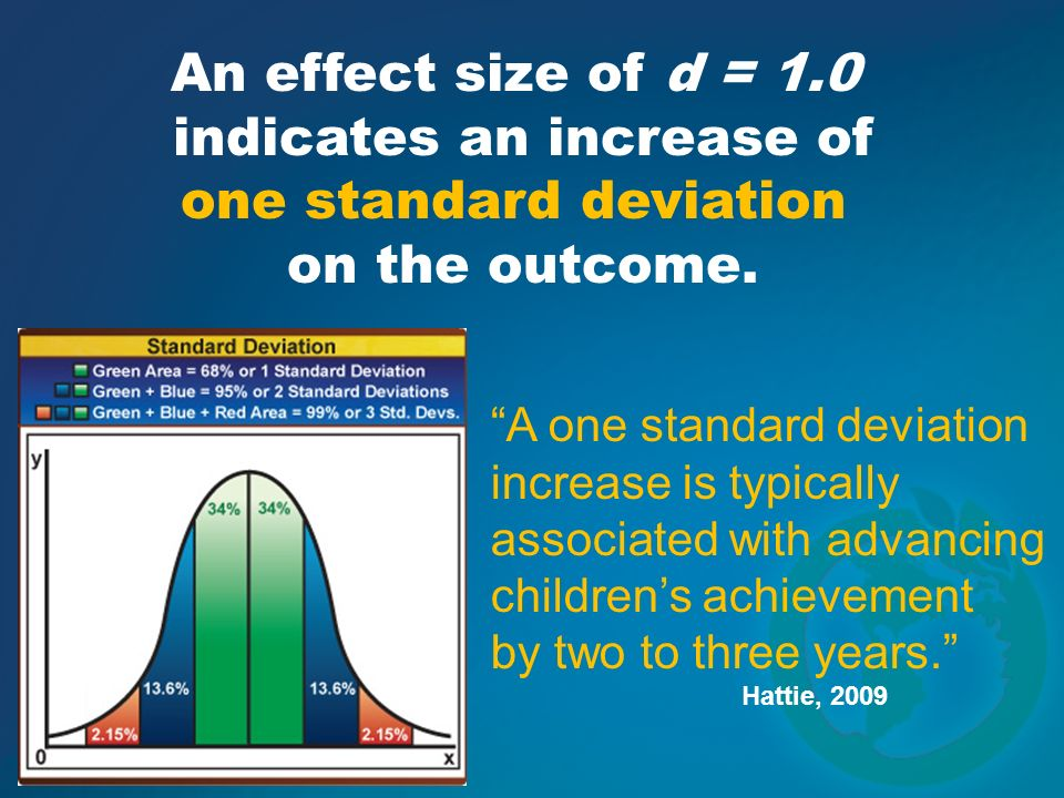 An effect size of d = 1.0 indicates an increase of one standard deviation on the outcome. A one standard deviation increase is typically associated wi