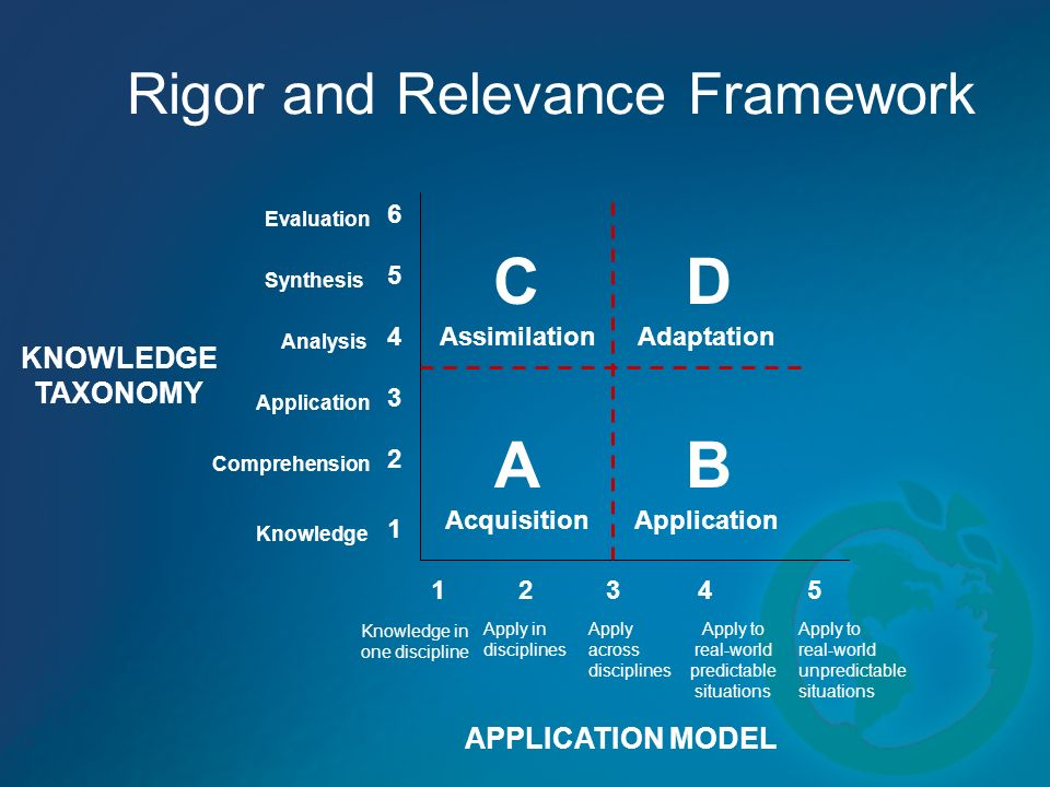 Rigor and Relevance Framework A CD B 6 5 4 3 2 1 54321 Evaluation Synthesis Analysis Application Comprehension Knowledge KNOWLEDGE TAXONOMY APPLICATIO