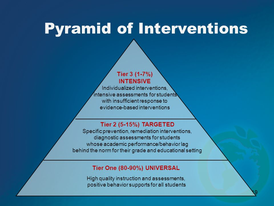19 Pyramid of Interventions Tier One (80-90%) UNIVERSAL High quality instruction and assessments, positive behavior supports for all students Tier 2 (