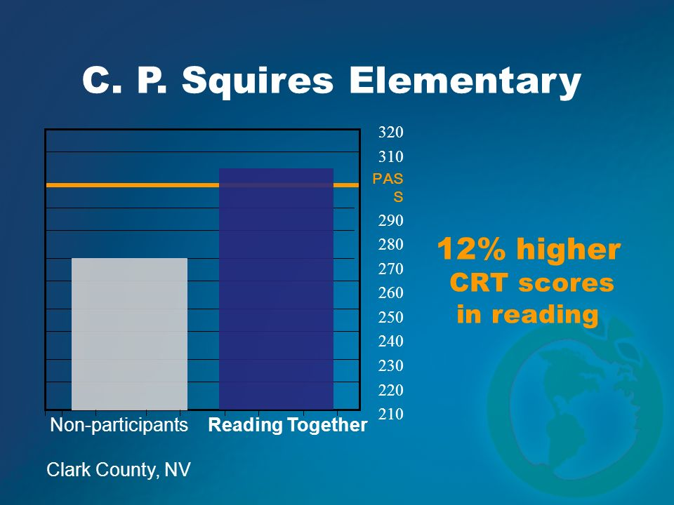 C. P. Squires Elementary 320 310 PAS S 290 280 270 260 250 240 230 220 210 Non-participants Reading Together 12% higher CRT scores in reading Clark Co