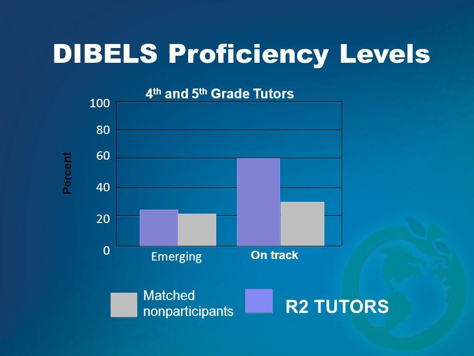 100 80 60 40 20 0 Emerging Percent DIBELS Proficiency Levels R2 TUTORS Matched nonparticipants 4 th and 5 th Grade Tutors On track