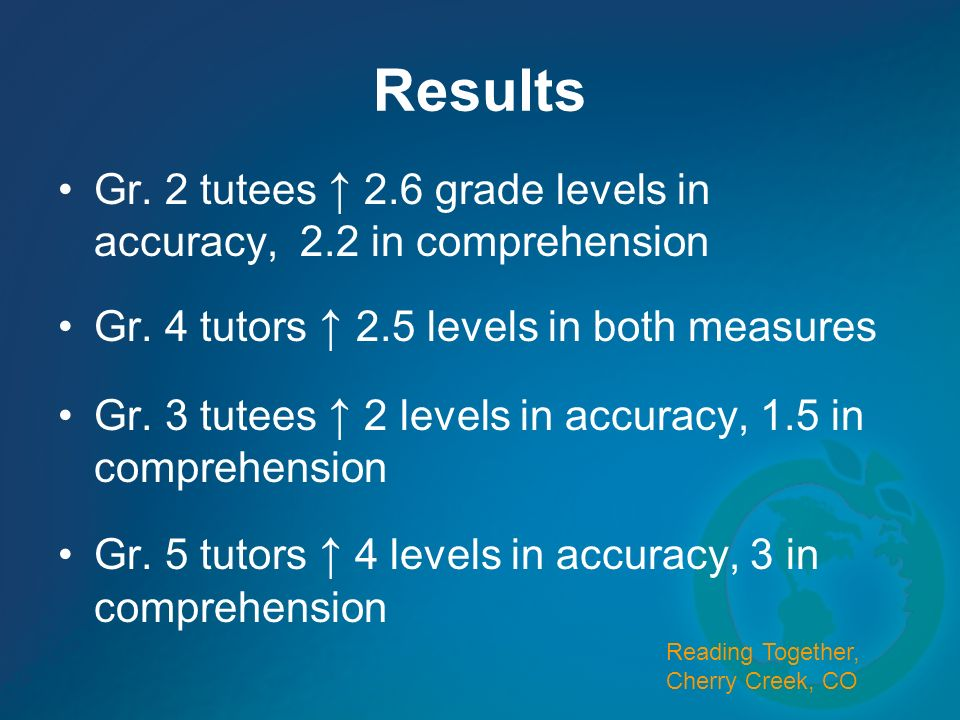 Results Gr. 2 tutees 2.6 grade levels in accuracy, 2.2 in comprehension Gr. 4 tutors 2.5 levels in both measures Gr. 3 tutees 2 levels in accuracy, 1.