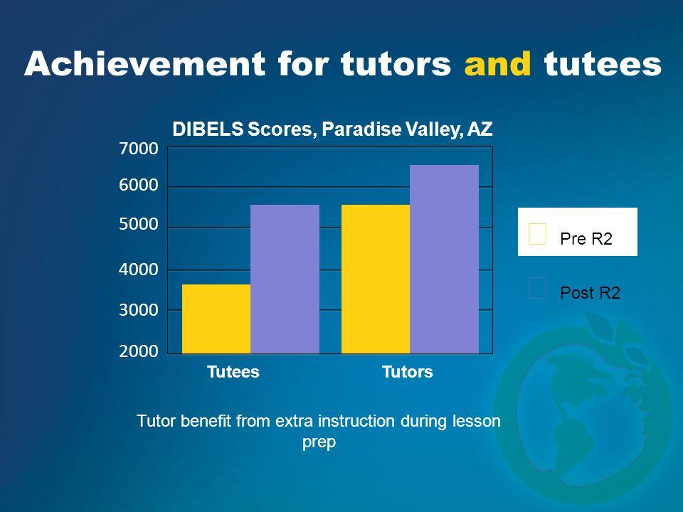 7000 6000 5000 4000 3000 2000 Tutees Achievement for tutors and tutees DIBELS Scores, Paradise Valley, AZ Tutors Pre R2 Post R2 Tutor benefit from ext