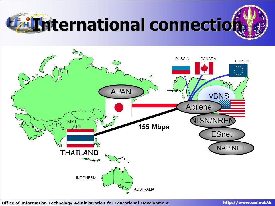 Office of Information Technology Administration for Educational Development http://www.uni.net.th International connection INDONESIA AUSTRALIA MPT API
