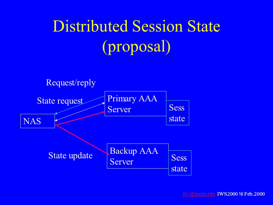 Distributed Session State (proposal) NAS Primary AAA Server Backup AAA Server Request/reply State update Sess state State request Jrv@merit.eduJrv@mer