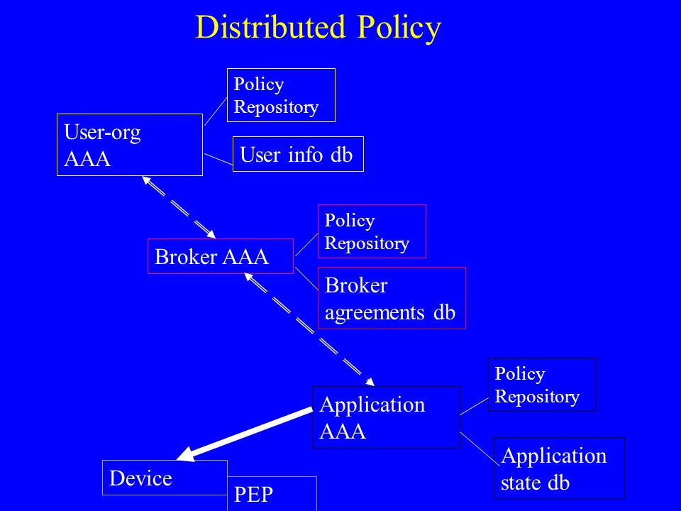 Distributed Policy User-org AAA Broker AAA Application AAA Policy Repository User info db Broker agreements db Application state db Device PEP