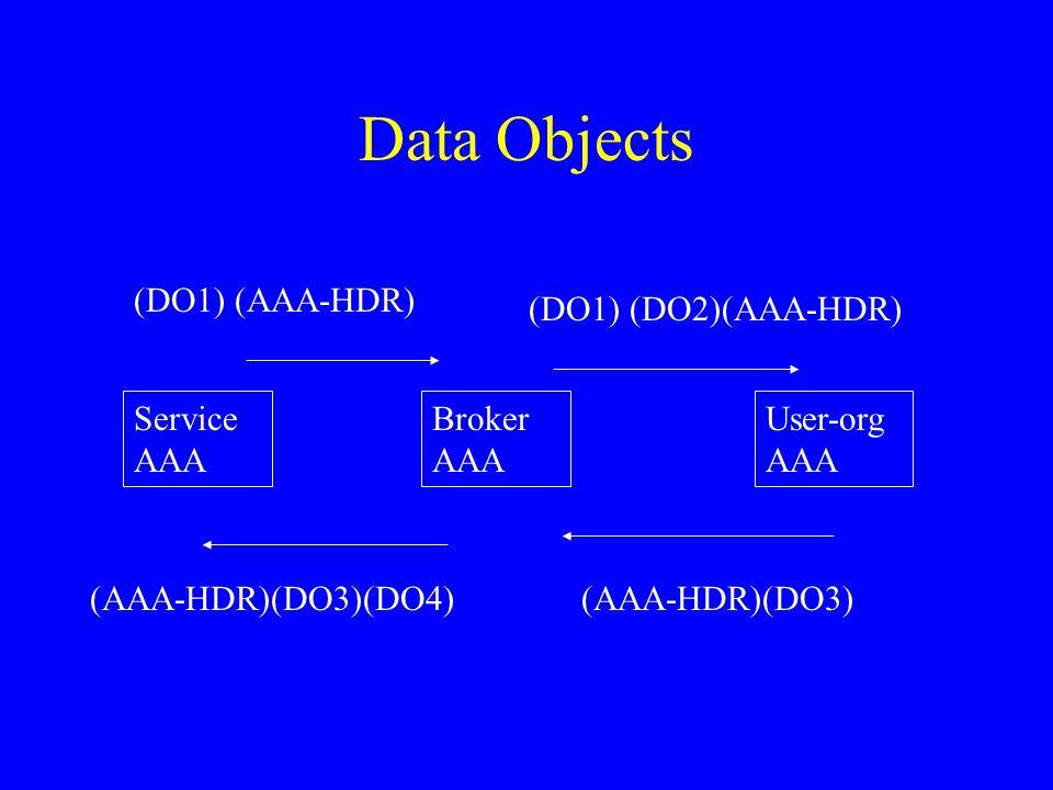 Data Objects Service AAA Broker AAA User-org AAA (DO1) (AAA-HDR) (DO1) (DO2)(AAA-HDR) (AAA-HDR)(DO3)(AAA-HDR)(DO3)(DO4)