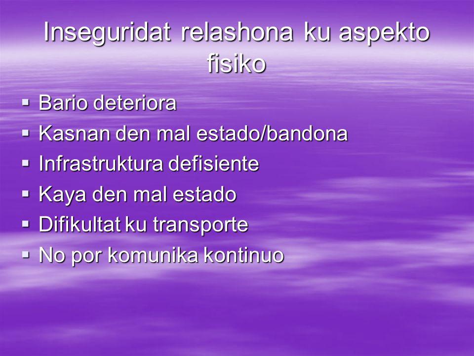 Inseguridat relashona ku aspekto fisiko Bario deteriora Bario deteriora Kasnan den mal estado/bandona Kasnan den mal estado/bandona Infrastruktura def