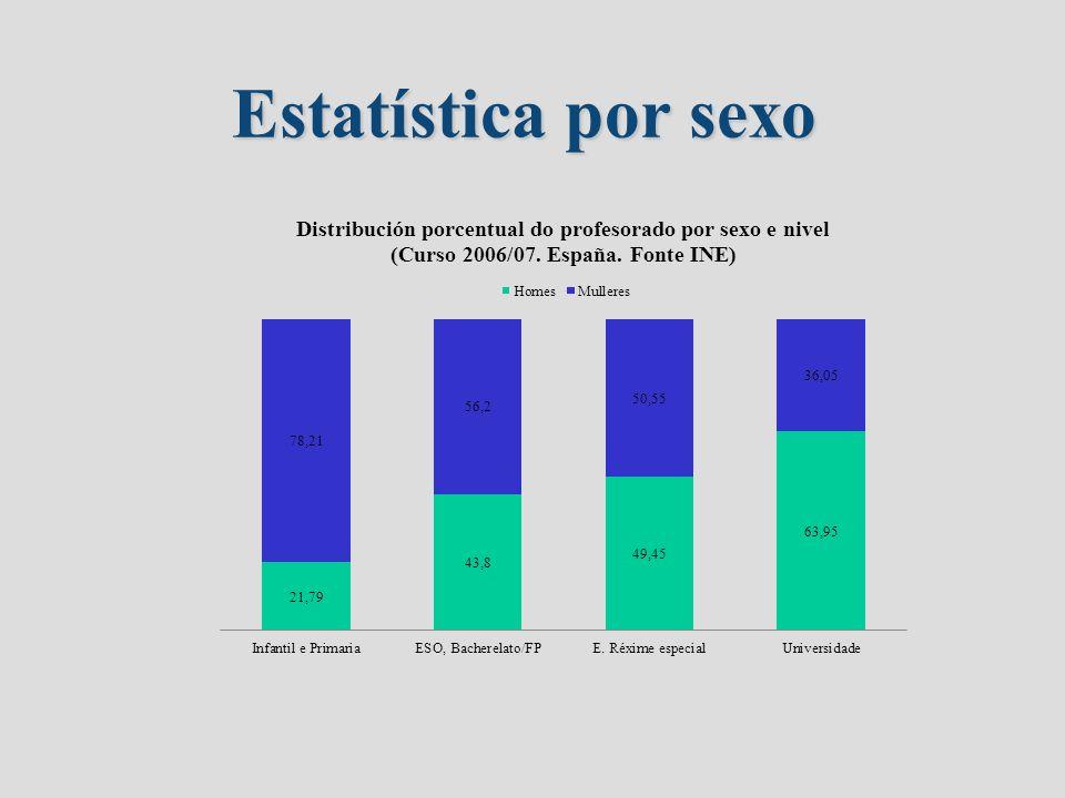 Estatística por sexo