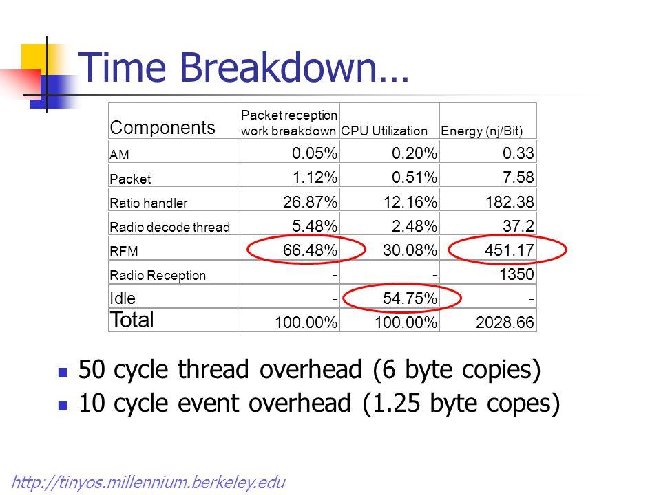 http://tinyos.millennium.berkeley.edu Time Breakdown… 50 cycle thread overhead (6 byte copies) 10 cycle event overhead (1.25 byte copes) Components Packet reception work breakdownCPU UtilizationEnergy (nj/Bit) AM 0.05%0.20%0.33 Packet 1.12%0.51%7.58 Ratio handler 26.87%12.16%182.38 Radio decode thread 5.48%2.48%37.2 RFM 66.48%30.08%451.17 Radio Reception --1350 Idle-54.75%- Total 100.00% 2028.66
