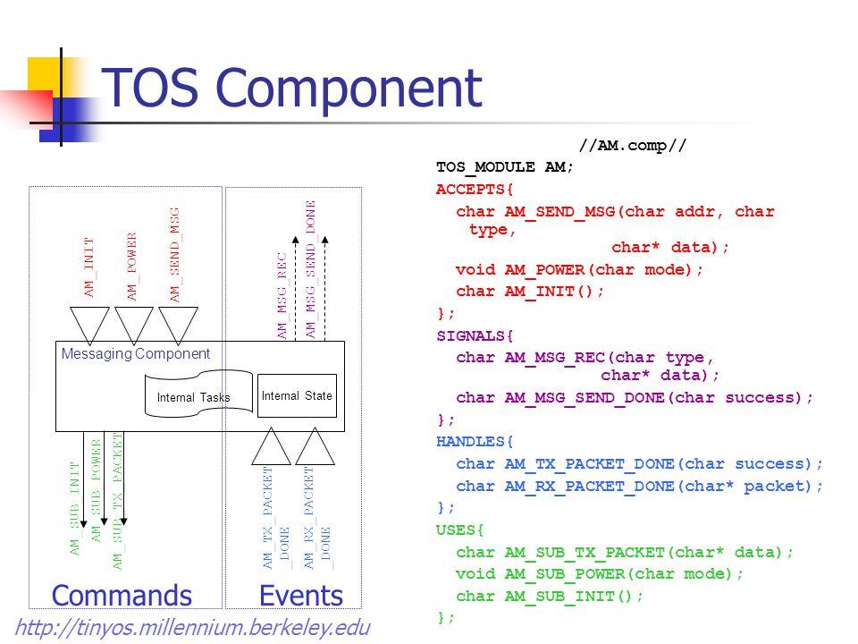 http://tinyos.millennium.berkeley.edu TOS Component Messaging Component AM_SUB_INIT AM_SUB_POWER AM_SUB_TX_PACKET AM_TX_PACKET _DONE AM_RX_PACKET _DONE Internal State AM_INIT AM_POWER AM_SEND_MSG AM_MSG_REC AM_MSG_SEND_DONE Internal Tasks CommandsEvents //AM.comp// TOS_MODULE AM; ACCEPTS{ char AM_SEND_MSG(char addr, char type, char* data); void AM_POWER(char mode); char AM_INIT(); }; SIGNALS{ char AM_MSG_REC(char type, char* data); char AM_MSG_SEND_DONE(char success); }; HANDLES{ char AM_TX_PACKET_DONE(char success); char AM_RX_PACKET_DONE(char* packet); }; USES{ char AM_SUB_TX_PACKET(char* data); void AM_SUB_POWER(char mode); char AM_SUB_INIT(); };