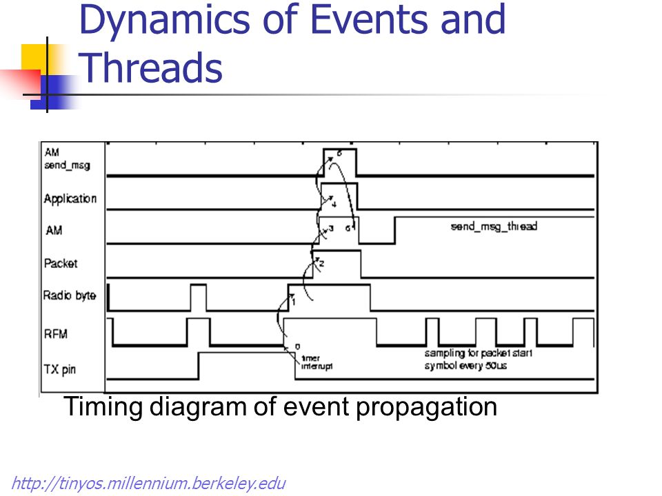 Dynamics of Events and Threads Message Send Transition Timing diagram of event propagation