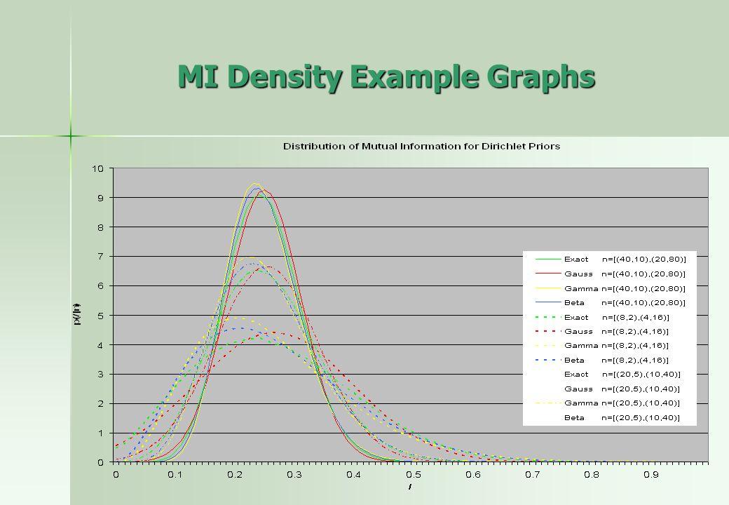 MI Density Example Graphs