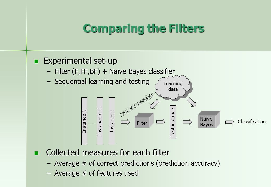 Comparing the Filters Experimental set-up Experimental set-up –Filter (F,FF,BF) + Naive Bayes classifier –Sequential learning and testing Collected me