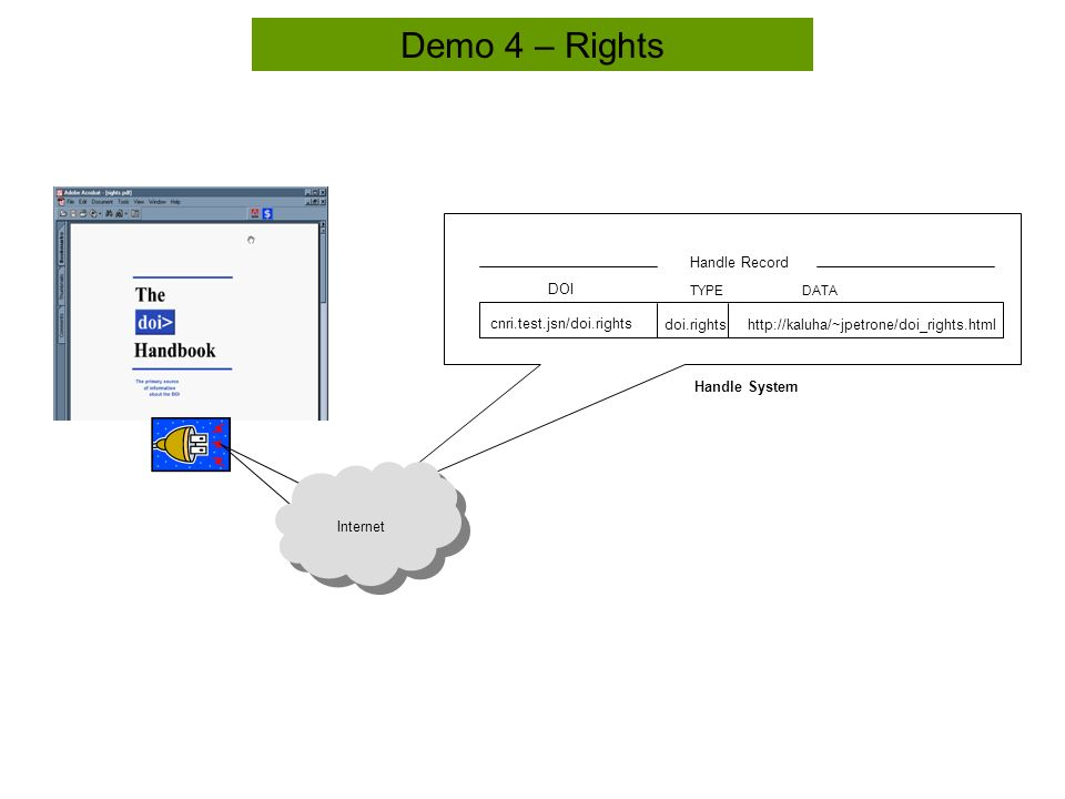 Demo 4 – Rights Handle System cnri.test.jsn/doi.rights TYPEDATA   DOI Handle Record Internet