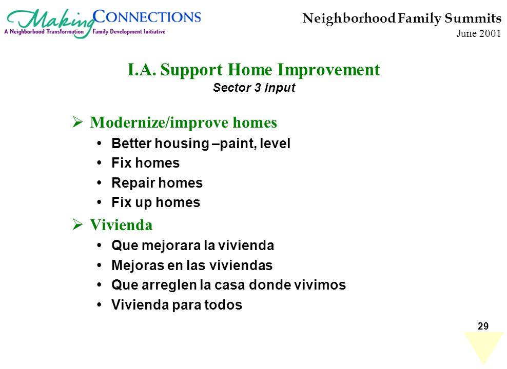 29 Neighborhood Family Summits June 2001 I.A. Support Home Improvement Sector 3 input Modernize/improve homes Better housing –paint, level Fix homes R