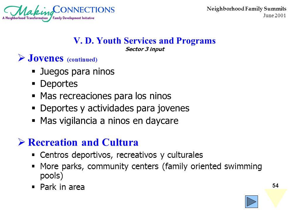 54 Neighborhood Family Summits June 2001 V. D. Youth Services and Programs Sector 3 input Jovenes (continued) Juegos para ninos Deportes Mas recreacio