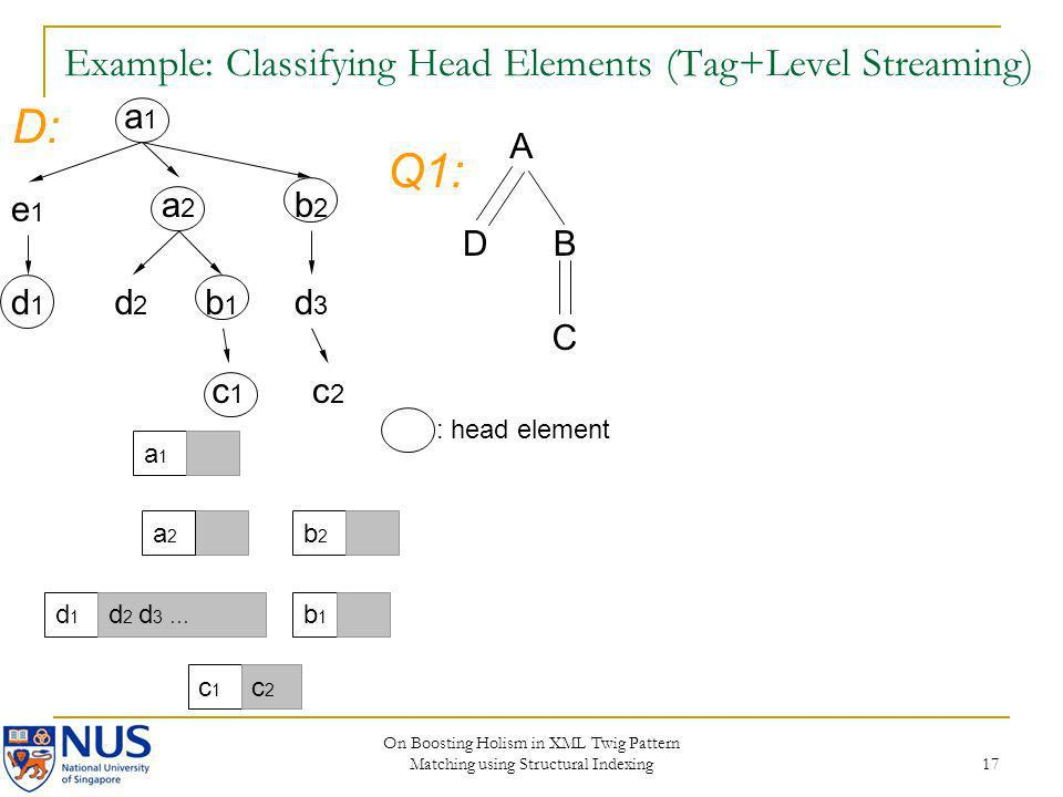On Boosting Holism in XML Twig Pattern Matching using Structural Indexing 17 Example: Classifying Head Elements (Tag+Level Streaming) a1a1 e1e1 a2a2 b