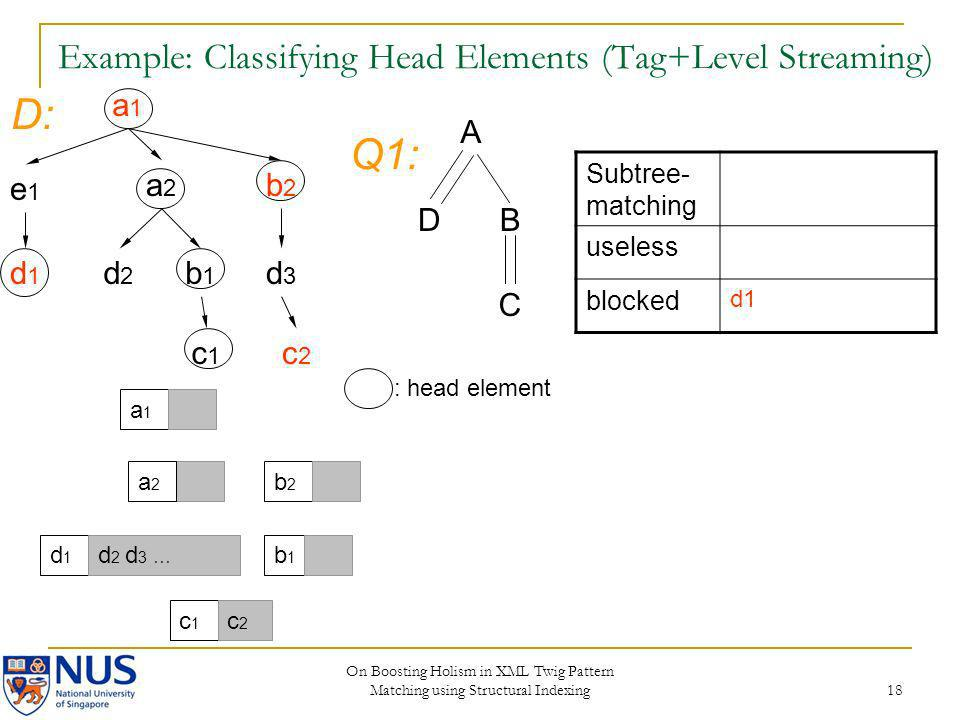 On Boosting Holism in XML Twig Pattern Matching using Structural Indexing 18 Example: Classifying Head Elements (Tag+Level Streaming) a1a1 e1e1 a2a2 b