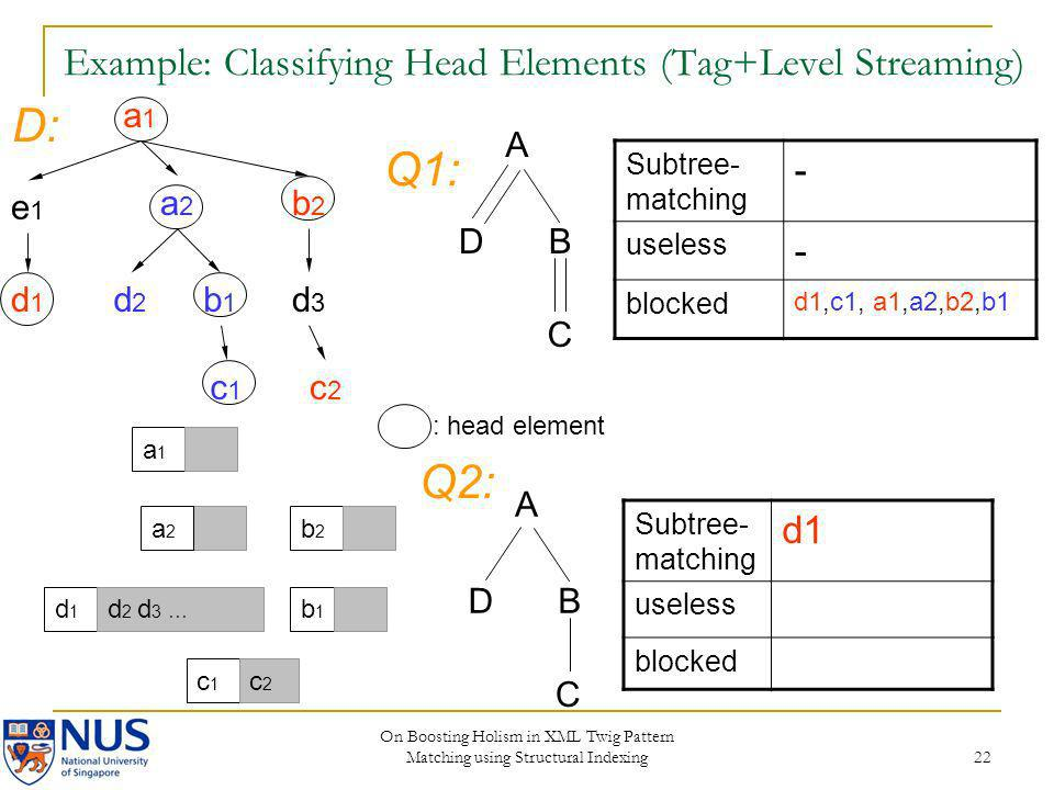 On Boosting Holism in XML Twig Pattern Matching using Structural Indexing 22 Example: Classifying Head Elements (Tag+Level Streaming) Subtree- matchin