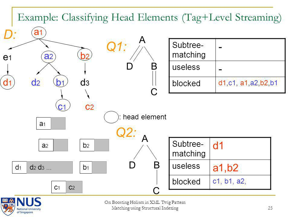 On Boosting Holism in XML Twig Pattern Matching using Structural Indexing 25 Example: Classifying Head Elements (Tag+Level Streaming) Subtree- matchin