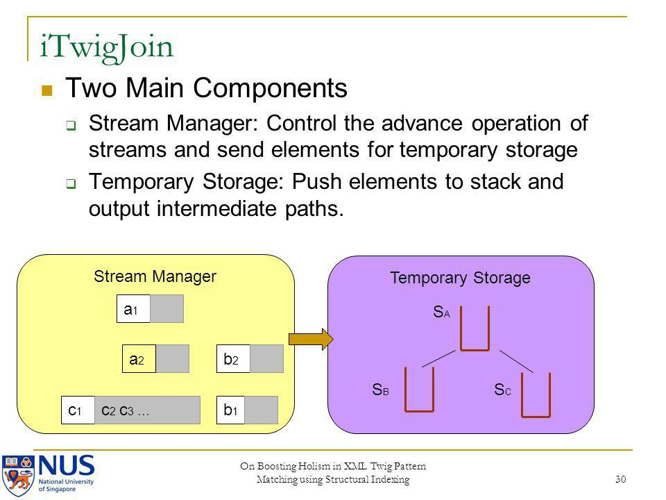 On Boosting Holism in XML Twig Pattern Matching using Structural Indexing 30 iTwigJoin Stream Manager a1a1 c1c1 c 2 c 3 … b1b1 a2a2 b2b2 Temporary Sto
