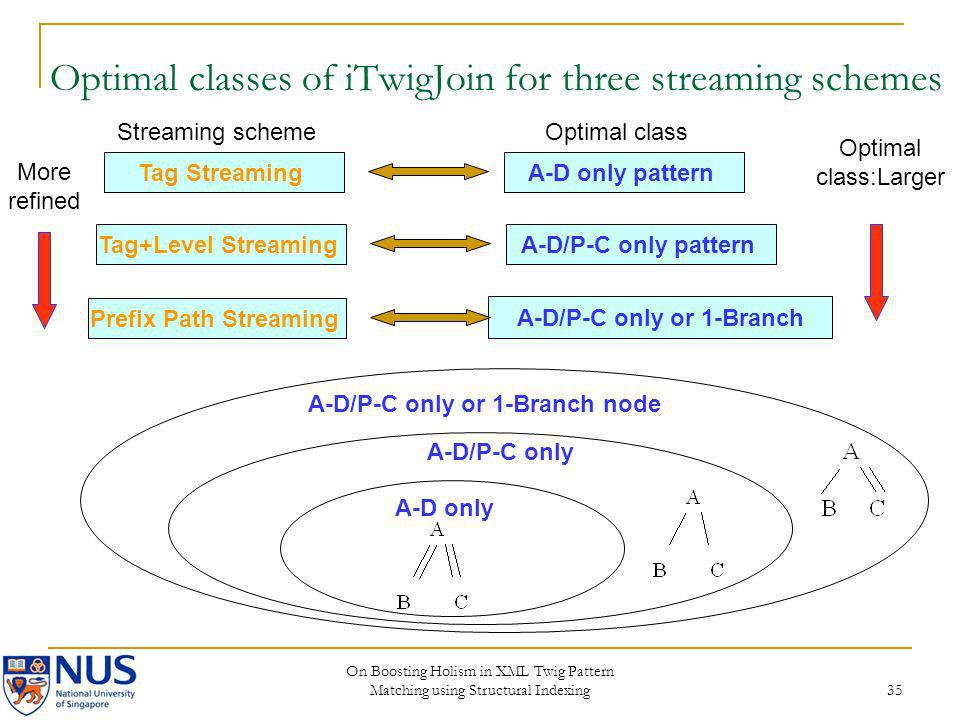 On Boosting Holism in XML Twig Pattern Matching using Structural Indexing 35 Tag StreamingA-D only pattern Tag+Level StreamingA-D/P-C only pattern Pre