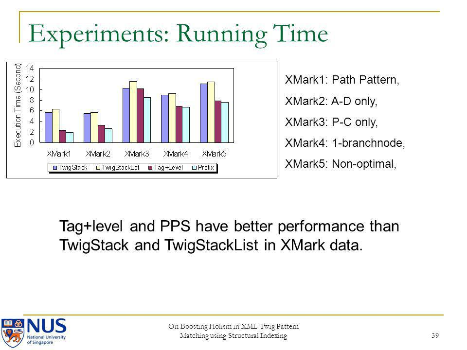 On Boosting Holism in XML Twig Pattern Matching using Structural Indexing 39 Experiments: Running Time XMark1: Path Pattern, XMark2: A-D only, XMark3: