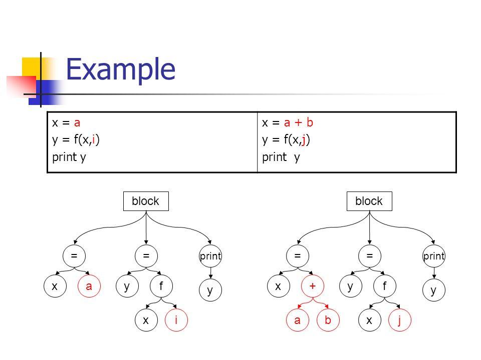 Example x = a y = f(x,i) print y x = a + b y = f(x,j) print y = print x+ y ab = yf xj = xa y = yf xi block