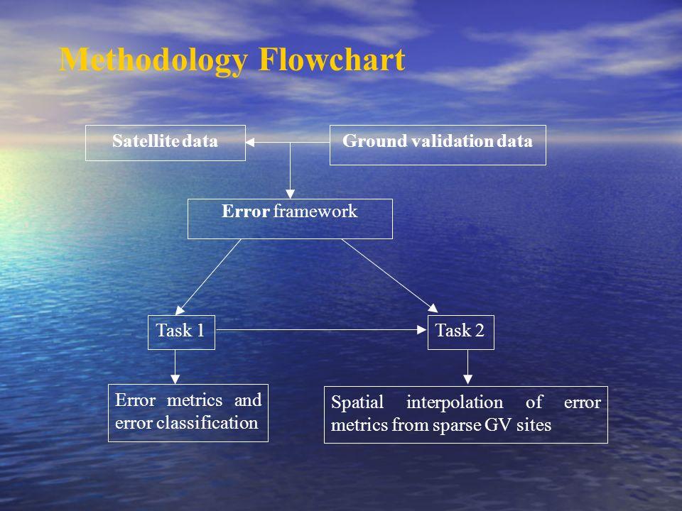 Methodology Flowchart Satellite dataGround validation data Task 1Task 2 Error metrics and error classification Spatial interpolation of error metrics