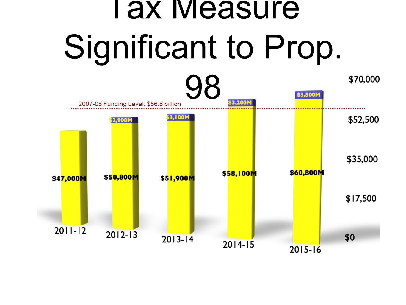Tax Measure Significant to Prop. 98 2007-08 Funding Level: $56.6 billion