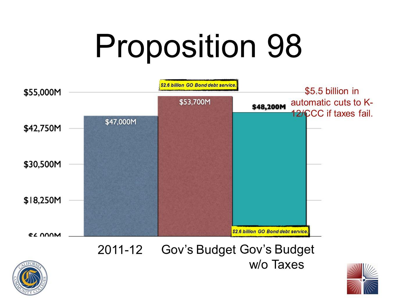 Proposition 98 $2.6 billion GO Bond debt service.