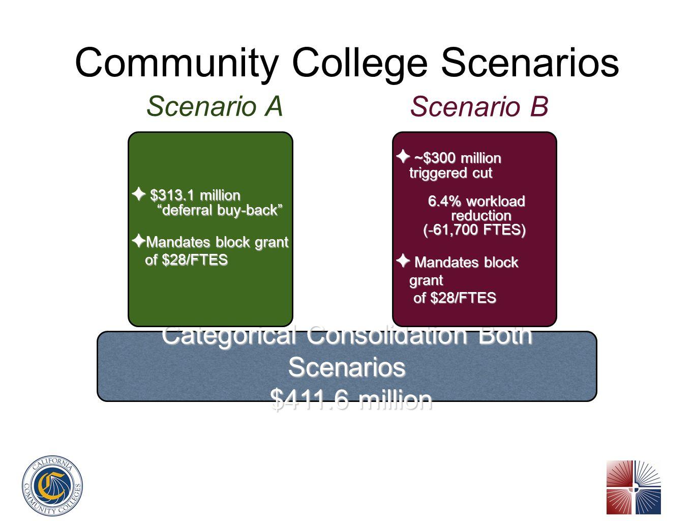 Community College Scenarios Categorical Consolidation Both Scenarios $411.6 million $411.6 million $313.1 million deferral buy-back $313.1 million deferral buy-back Mandates block grant of $28/FTES Mandates block grant of $28/FTES Scenario A ~$300 million triggered cut ~$300 million triggered cut 6.4% workload reduction 6.4% workload reduction (-61,700 FTES) Mandates block grant of $28/FTES Mandates block grant of $28/FTES Scenario B