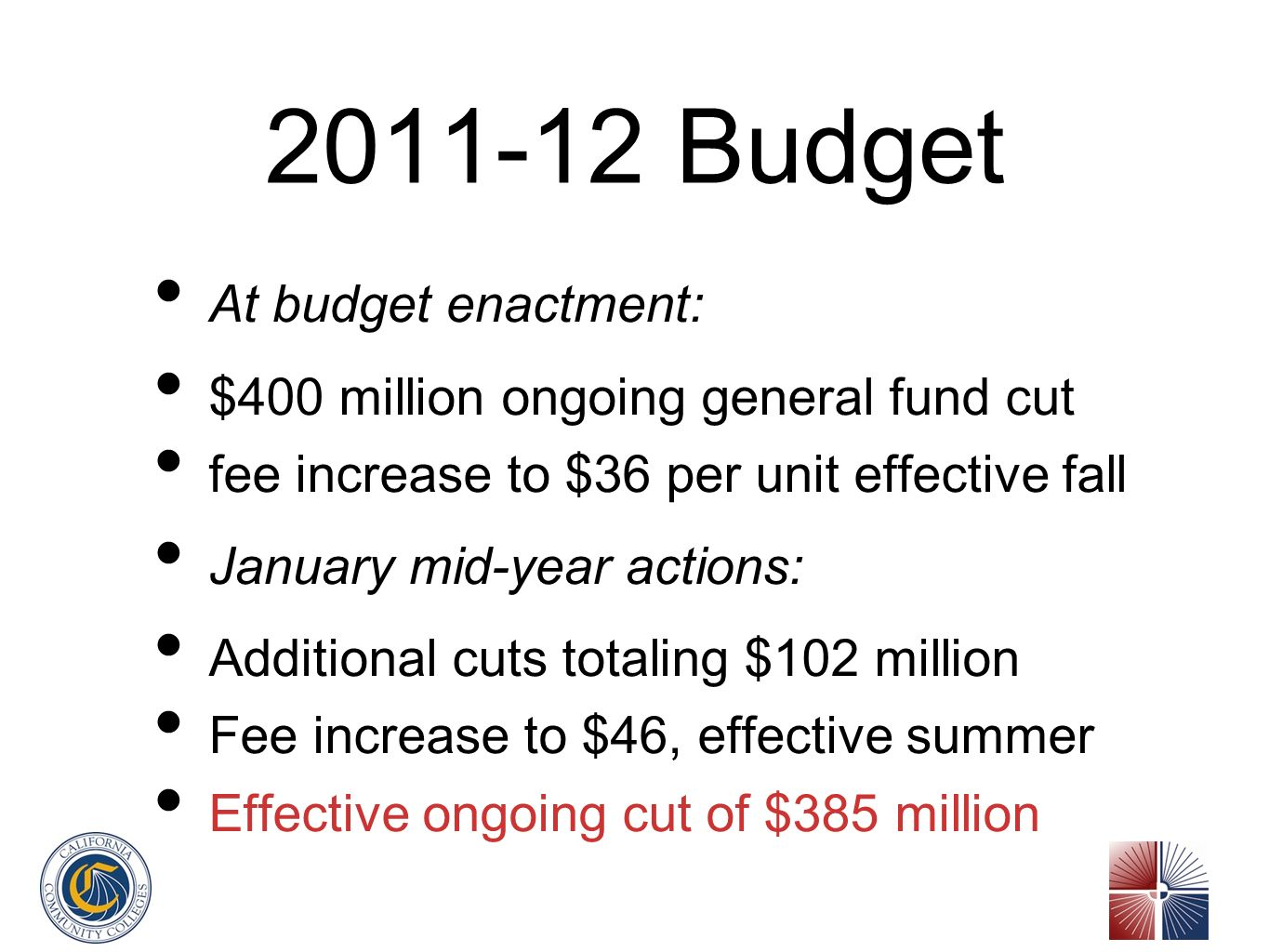 2011-12 Budget At budget enactment: $400 million ongoing general fund cut fee increase to $36 per unit effective fall January mid-year actions: Additional cuts totaling $102 million Fee increase to $46, effective summer Effective ongoing cut of $385 million