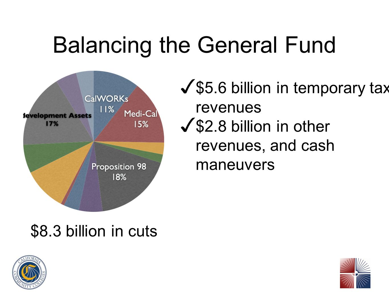 Balancing the General Fund $8.3 billion in cuts $5.6 billion in temporary tax revenues $2.8 billion in other revenues, and cash maneuvers