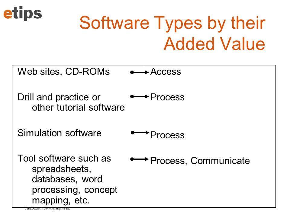 Sara Dexter sdexter@virginia.edu Software Types by their Added Value Web sites, CD-ROMs Drill and practice or other tutorial software Simulation softw