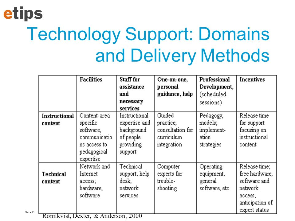 Sara Dexter sdexter@virginia.edu Technology Support: Domains and Delivery Methods Ronnkvist, Dexter, & Anderson, 2000