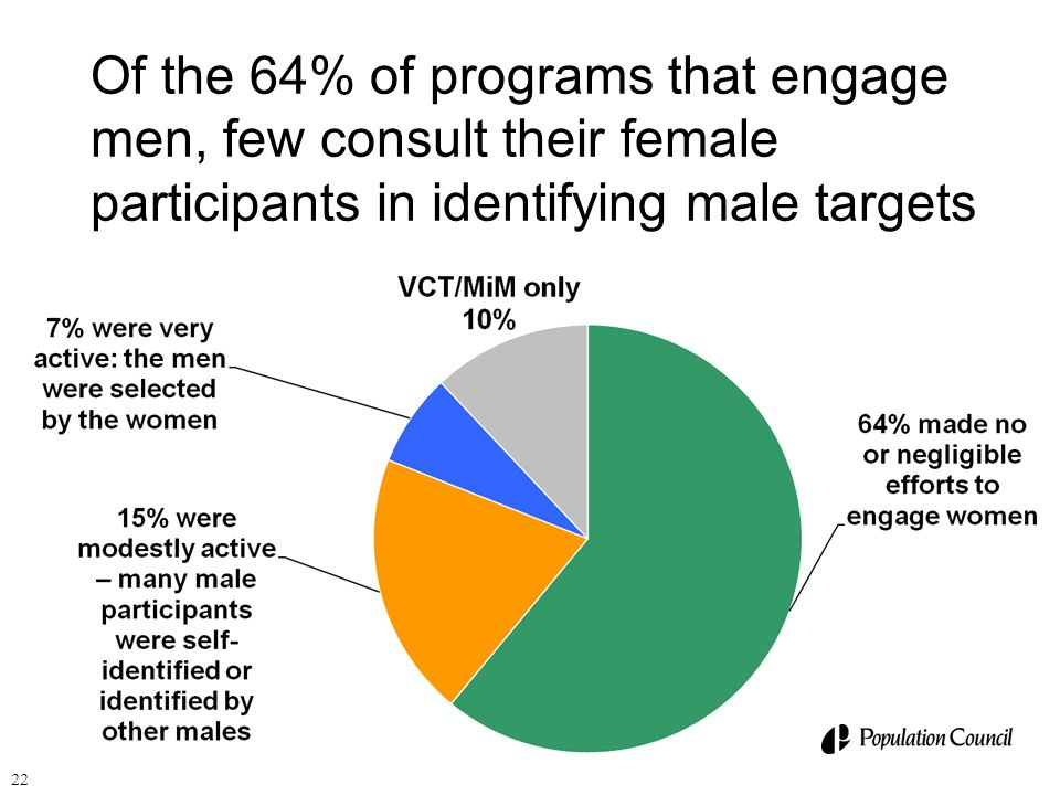22 Of the 64% of programs that engage men, few consult their female participants in identifying male targets