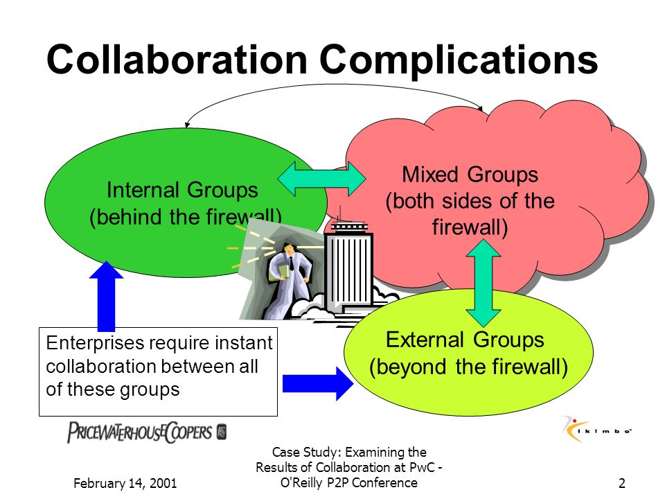 February 14, 2001 Case Study: Examining the Results of Collaboration at PwC - O'Reilly P2P Conference2 Mixed Groups (both sides of the firewall) Mixed