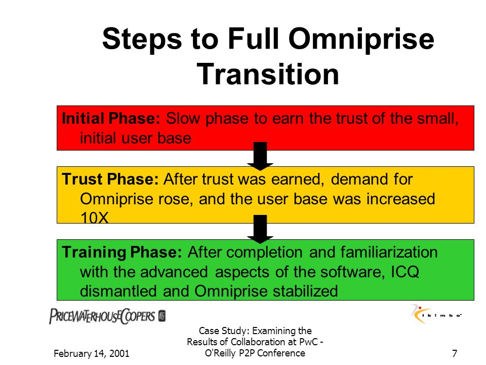 February 14, 2001 Case Study: Examining the Results of Collaboration at PwC - O'Reilly P2P Conference7 Steps to Full Omniprise Transition Initial Phas