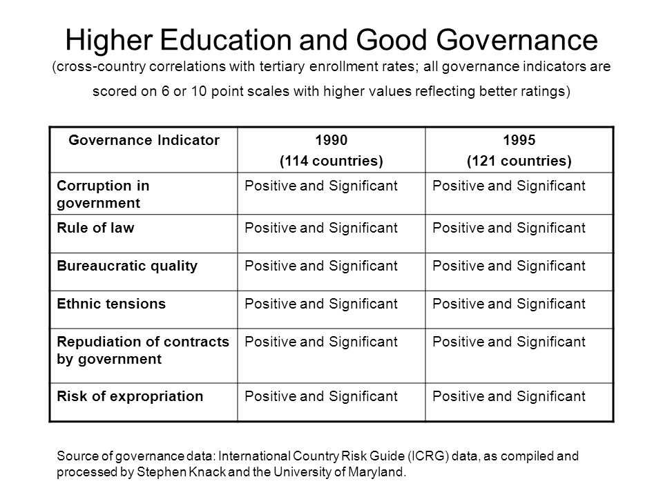 Higher Education and Good Governance (cross-country correlations with tertiary enrollment rates; all governance indicators are scored on 6 or 10 point