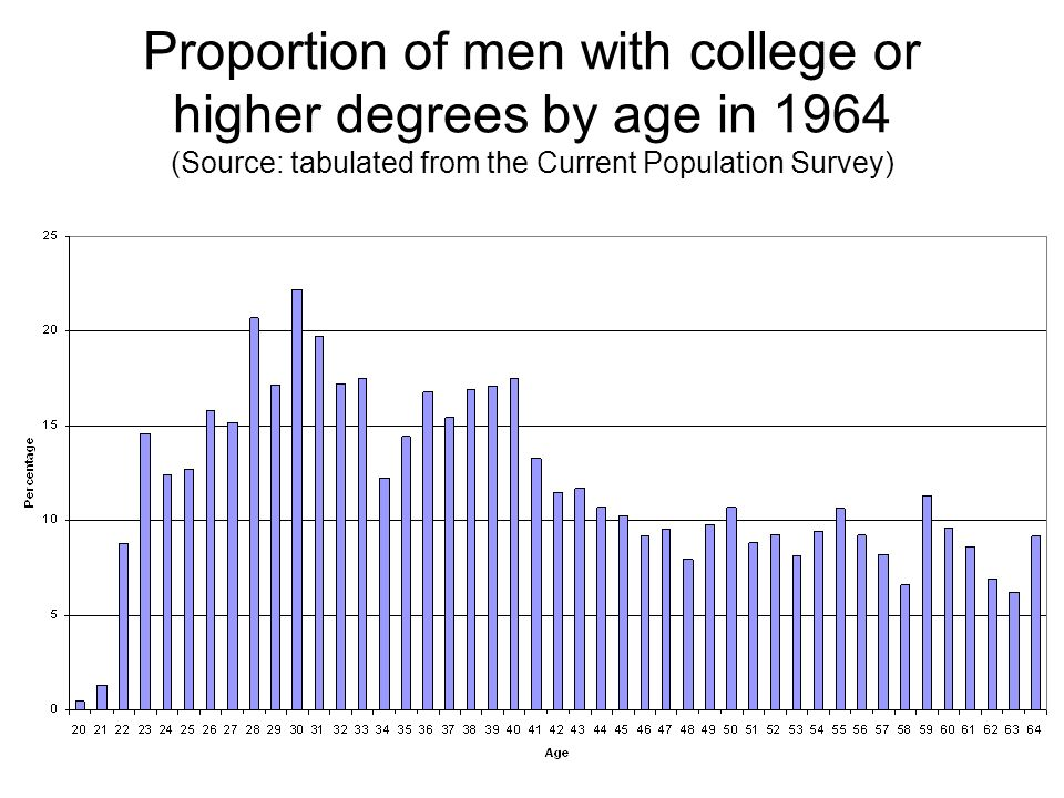 Proportion of men with college or higher degrees by age in 1964 (Source: tabulated from the Current Population Survey)