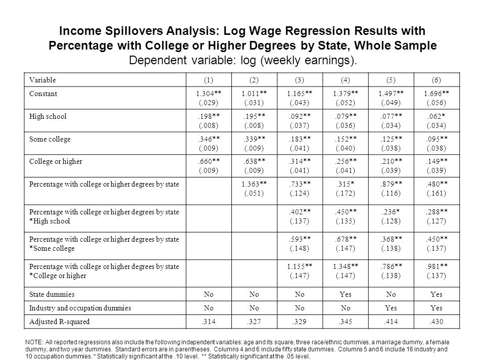 Income Spillovers Analysis: Log Wage Regression Results with Percentage with College or Higher Degrees by State, Whole Sample Dependent variable: log