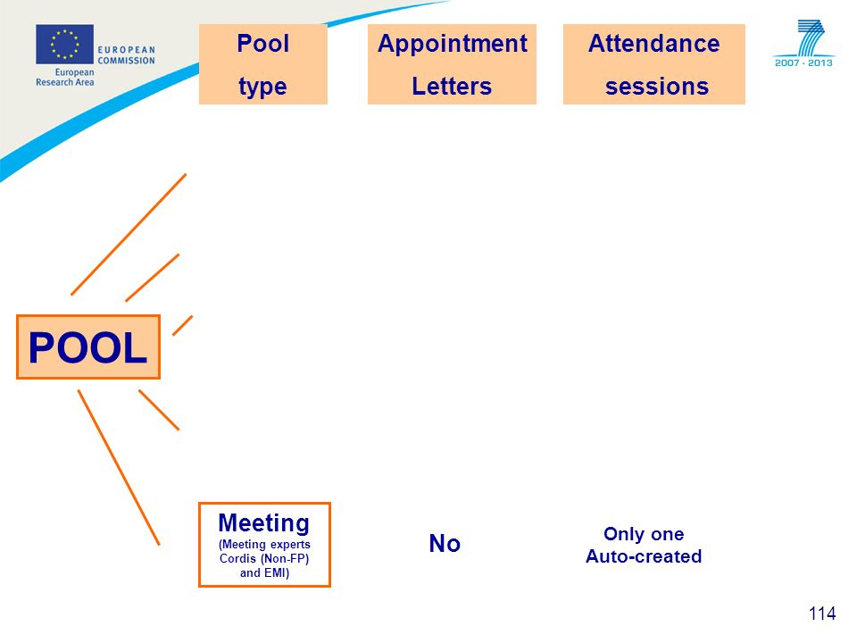 114 POOL Pool type Meeting (Meeting experts Cordis (Non-FP) and EMI) Appointment Letters No Attendance sessions Only one Auto-created