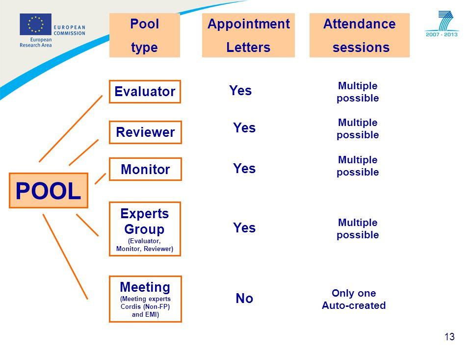 13 POOL Pool type Evaluator Reviewer Monitor Experts Group (Evaluator, Monitor, Reviewer) Meeting (Meeting experts Cordis (Non-FP) and EMI) Appointmen